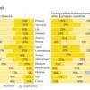 España, uno de los países más atractivos para invertir